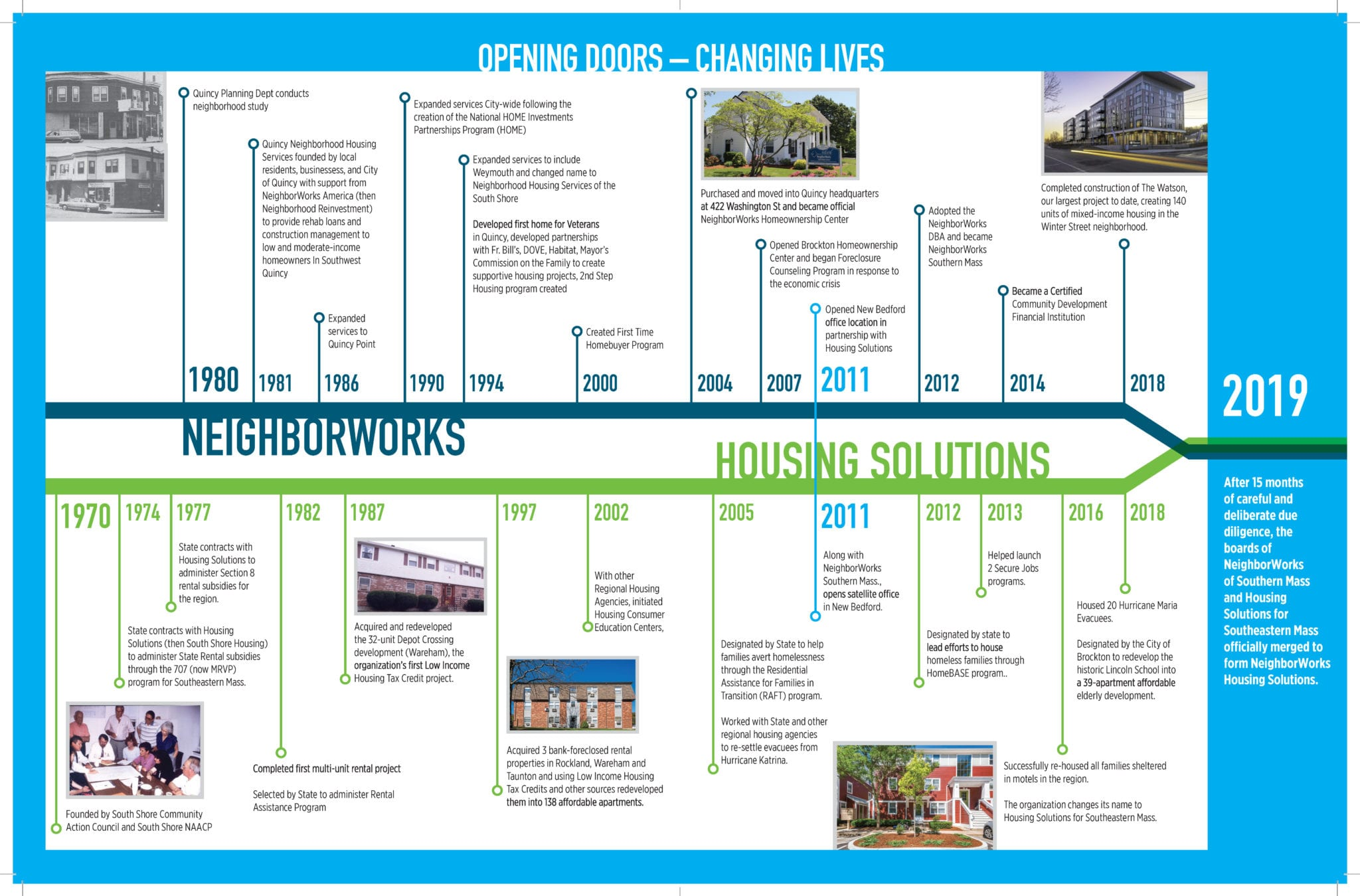 is-neighborworks-timeline